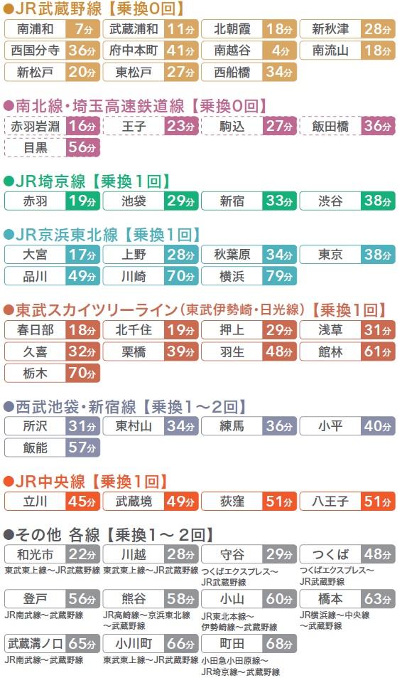 東川口駅までの所要時間
